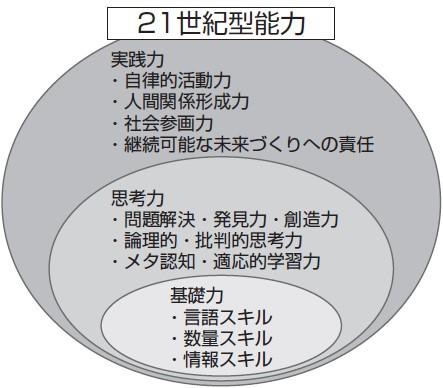 21世紀型能力 ( 国立教育政策研究所試案)